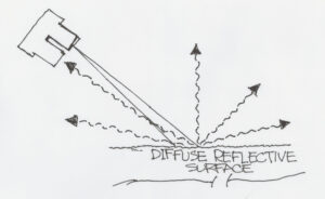 diffusereflective