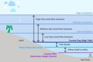 ss-ngis-inundation-scenarios-503x335