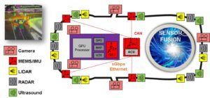graphic Rain on Lidar Sensor Fusion - Analog Devices Inc.