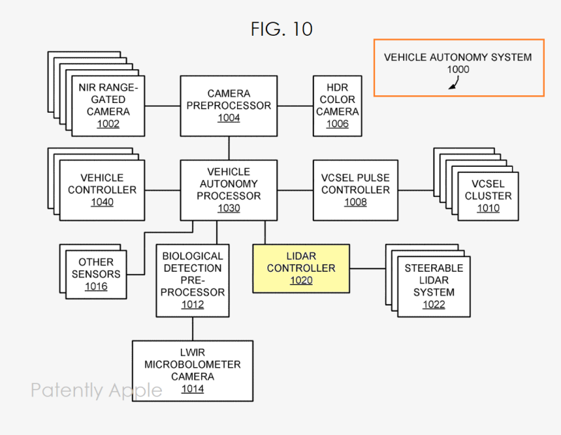 Diagram of Apple Awarded Patent for Remote Sensing
