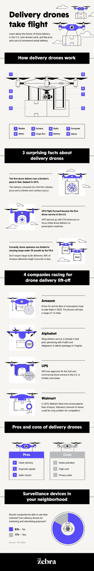 How Delivery Drones Work